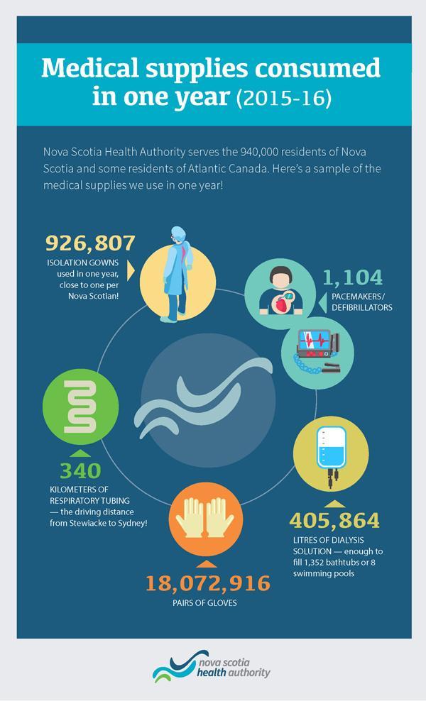NSHA Supplies Infographic