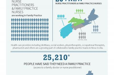 Improving access to family practice for Nova Scotians Infographic
